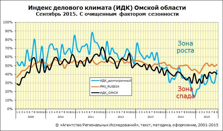 Индекс делового климата ИДК-Омск