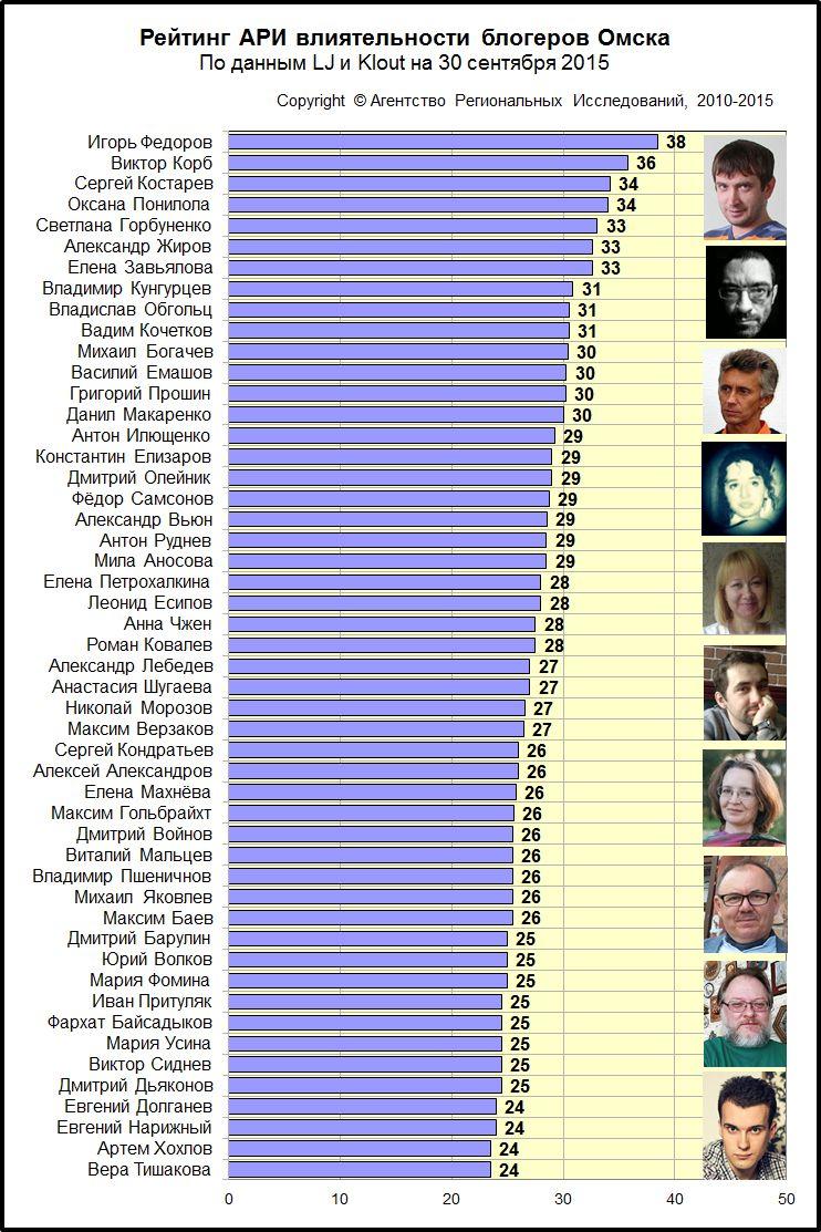 Рейтинга АРИ влиятельности омских блогеров за сентябрь 2015 года